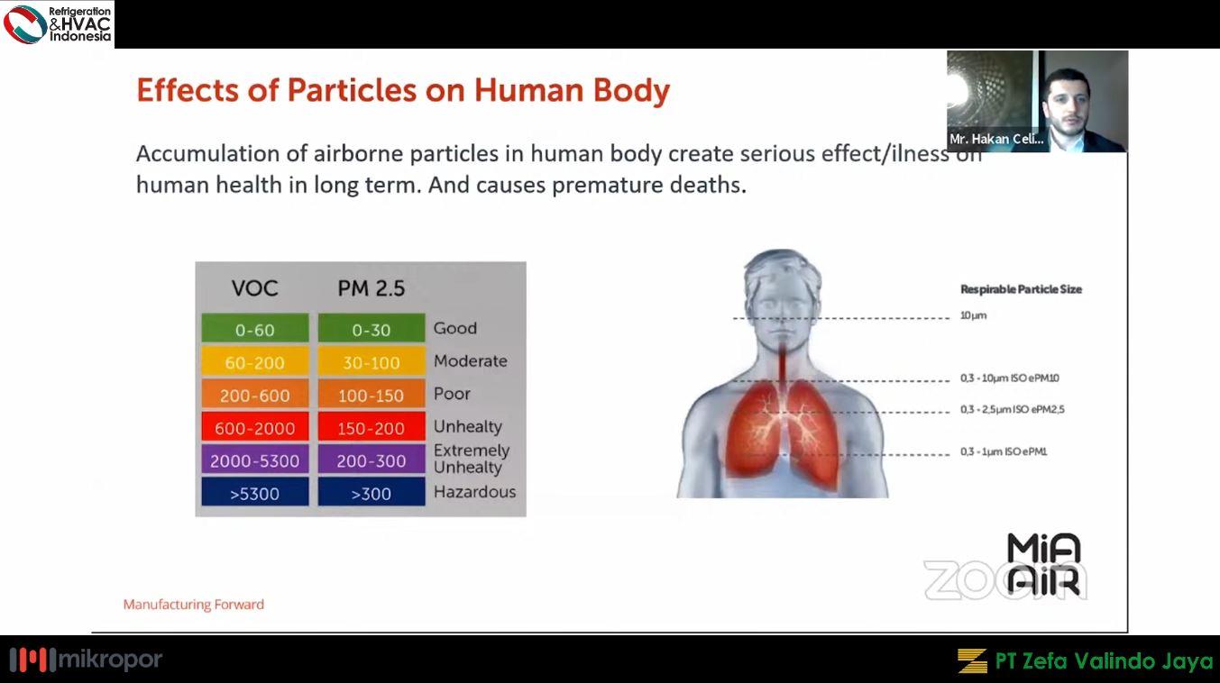 mia air purifier - ukuran partikel dalam udara dan sistem pernapasan